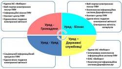 Электронное правительство — возможно ли в Украине?